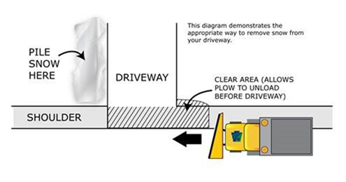 This diagram demonstrates the appropriate way to remove snow from your driveway.