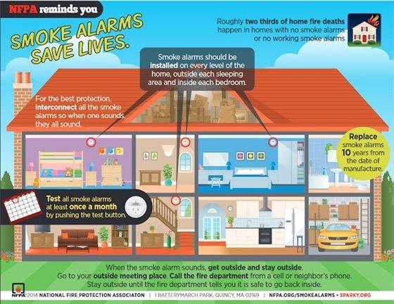 NFPA reminder: smoke alarms save lives