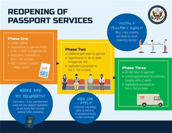 Reopening of Passport Services infographic